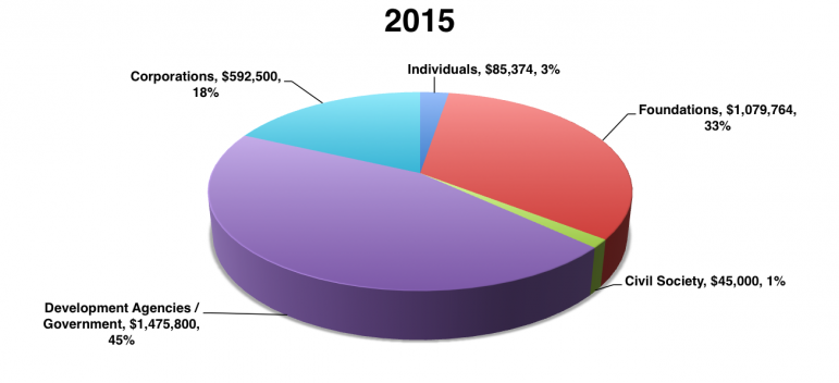 FY 2015 Funding Chart