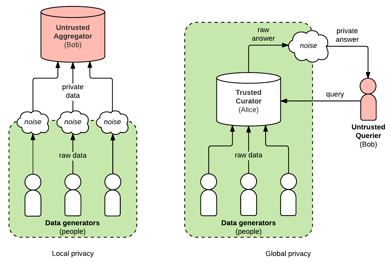 Understanding Differential Privacy And Why It Matters For Digital Bennett Wiring Diagram The Below Shows Difference Between Local Global In Both Cases Raw Data Stay Safely Protected Within Green Box Untrusted