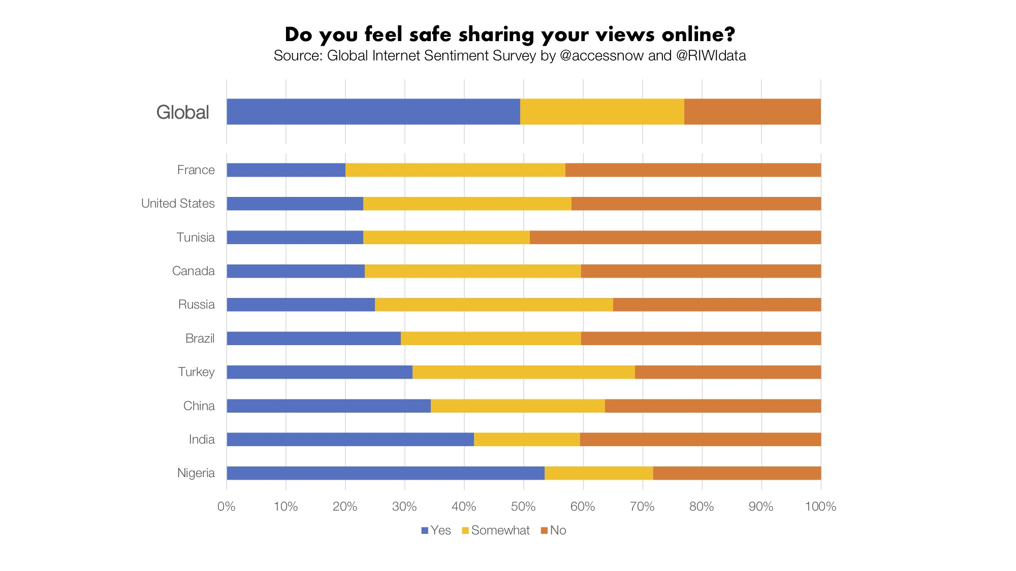 Do you feel safe sharing your views online?