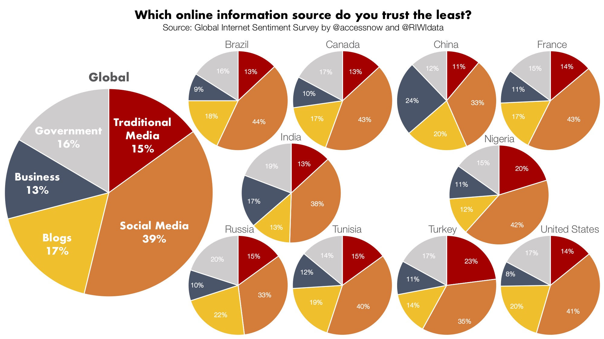 Which online information source do you trust the least?