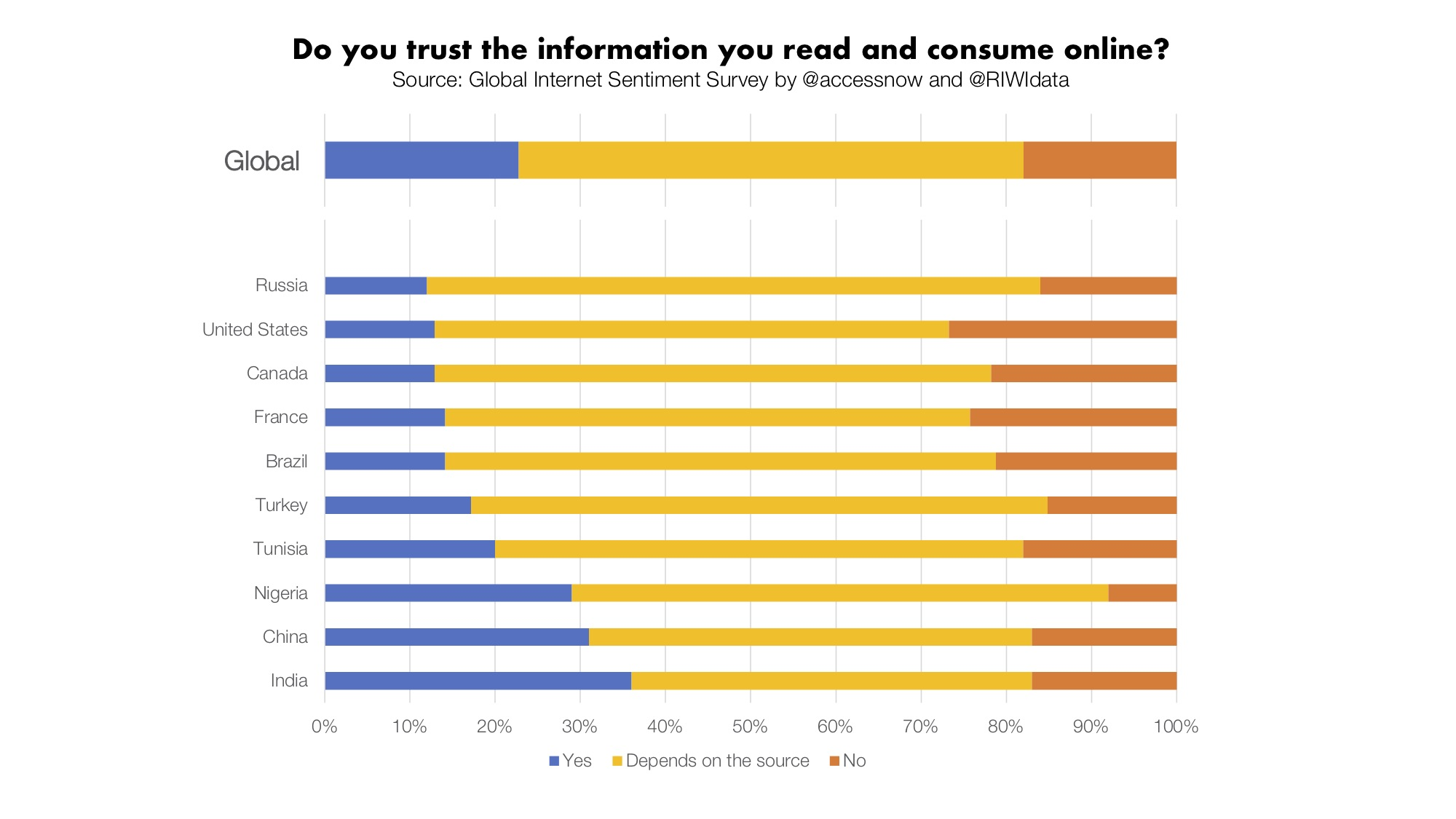 Do you trust the information you read and consume online?