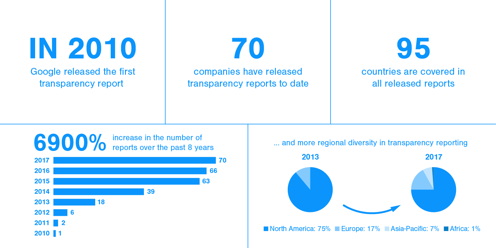 transparency-infographics